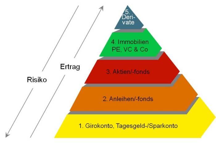 Anlagepyramide by LH